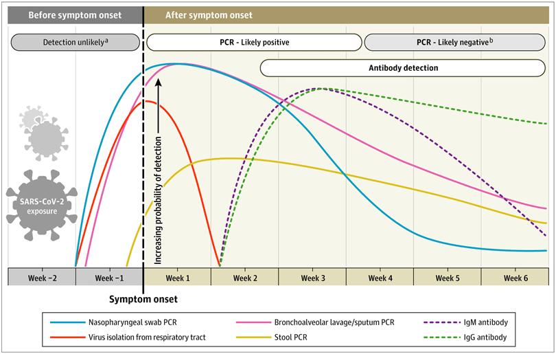 Andamento nel tempo rilevabilità test diagnostici SARS-CoV-2